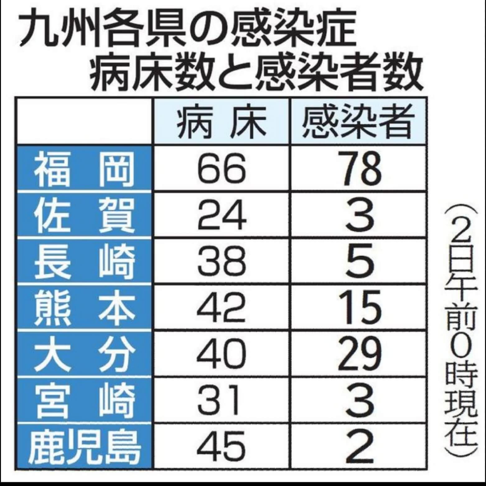 佐賀 県 コロナ 感染 者 数