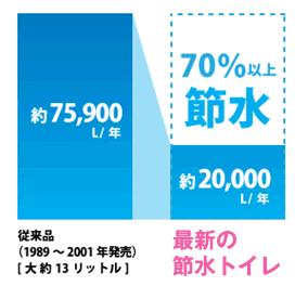 従来品より70%以上節水